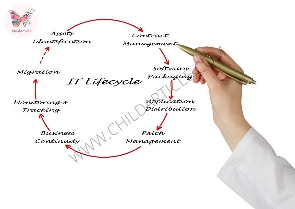 How To Use Contract Lifecycle Management System | SkillsAndTech